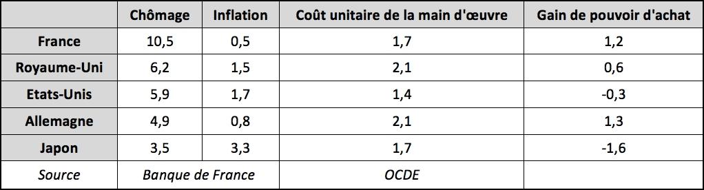 Chômage et hausse du pouvoir d'achat : l'anomalie française