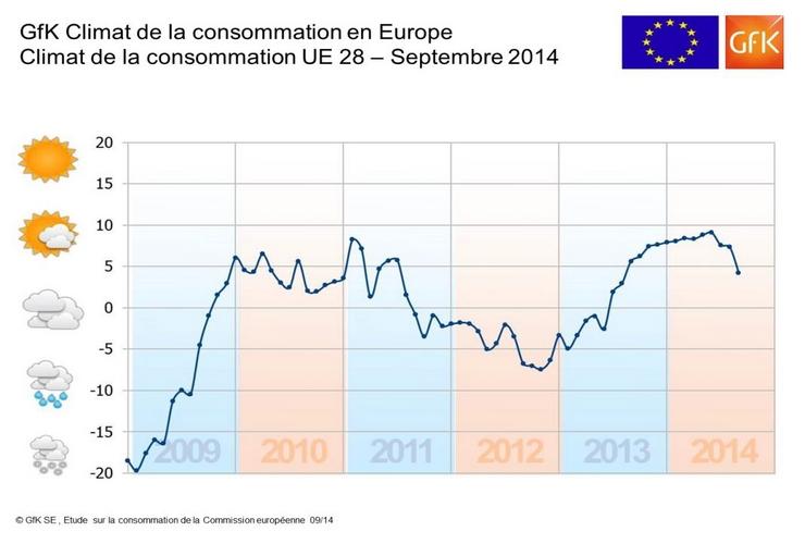 Consommation : les européens s'attendent à des perspectives économiques moroses