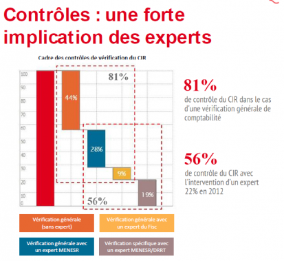 CIR : les CFO s'impliquent de plus en plus