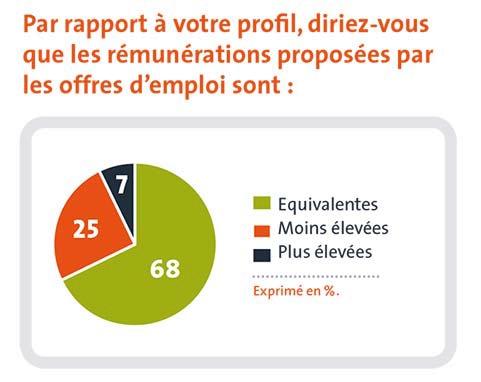 Emploi : comptables et financiers d'entreprise