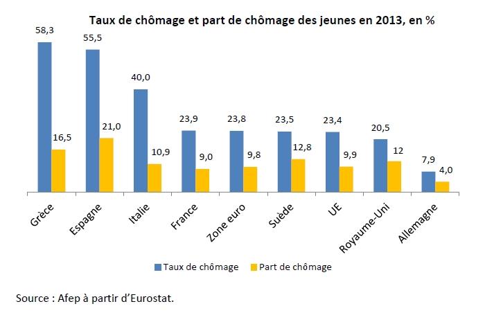 Finyear Eco - 29 octobre 2014 (n°7 - 15H30)   L'évolution du chômage en zone euro depuis la Grande récession