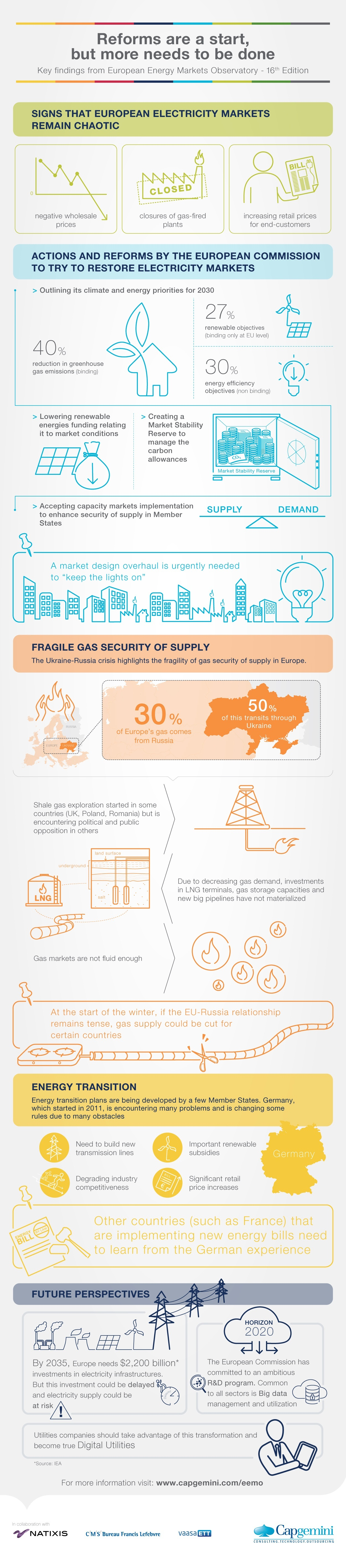 Infographic - The European Energy Markets Observatory, 16th Edition