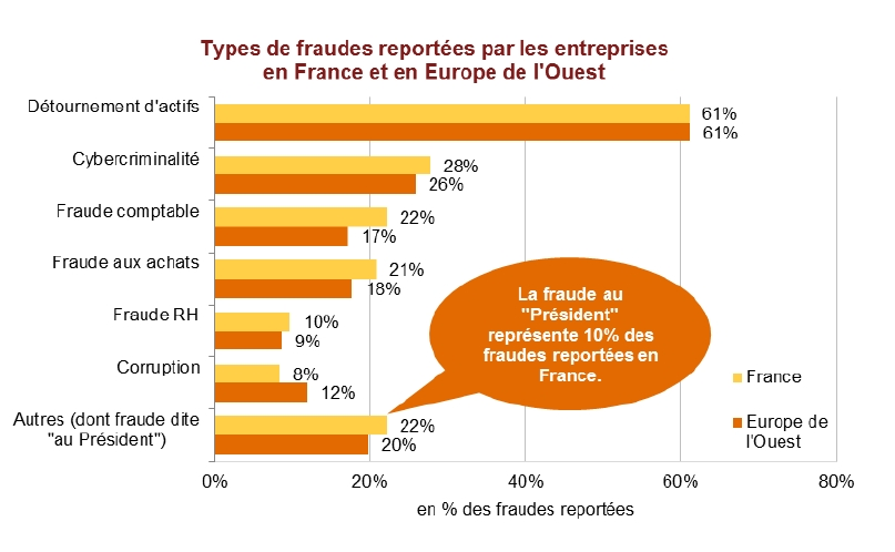 Les fraudes en entreprises