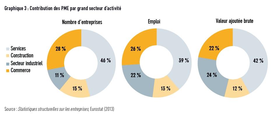 PME, comment sortir du lot ?