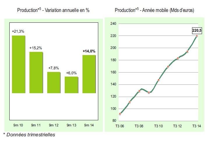 Affacturage : une croissance dynamique +14%
