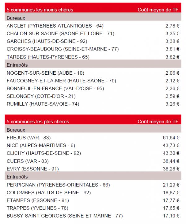 Taxe foncière des locaux commerciaux 2013