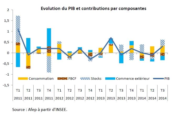 Finyear Eco - 24 novembre 2014 (n°7 - 13H00) | Et si on recalculait la croissance française du troisième trimestre ?