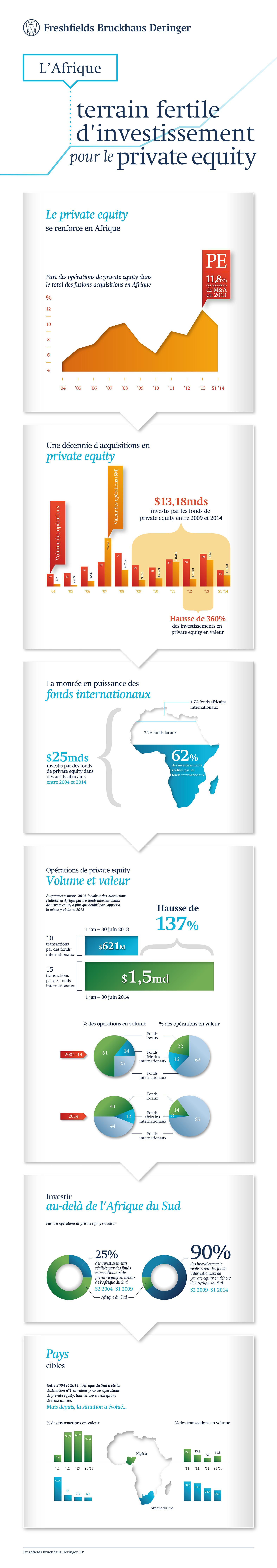 L'Afrique, terrain fertile d'investissement pour les acteurs internationaux du private equity (infographie)