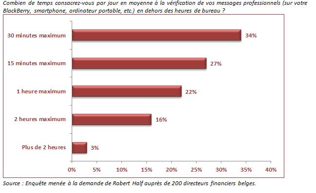 Les directeurs financiers belges travaillent 3 week-ends sur 4