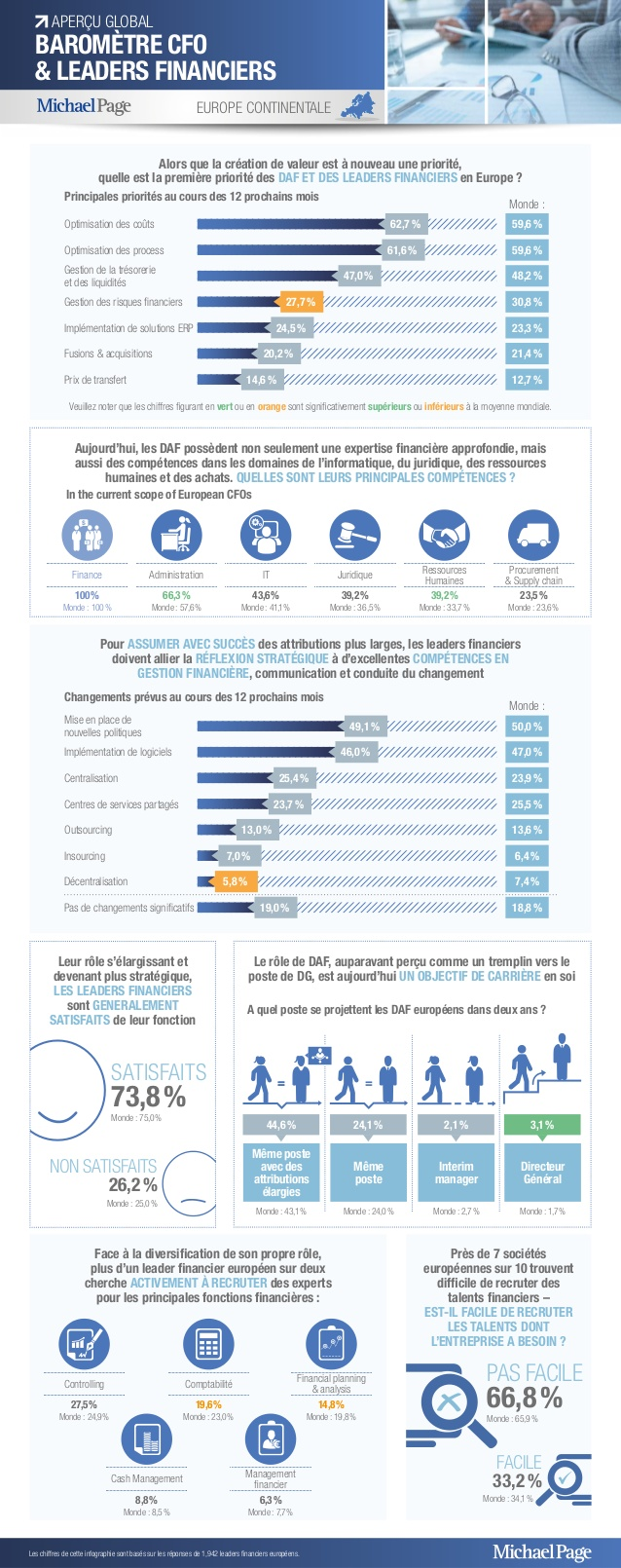 Baromètre DAF/CFO et Leaders Financiers (France, Europe & Global)
