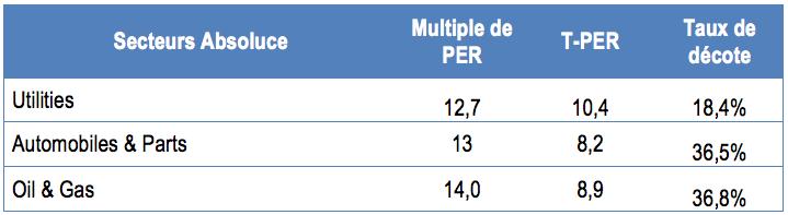 Les trois secteurs ou la décote du PER est plus faible que la médiane