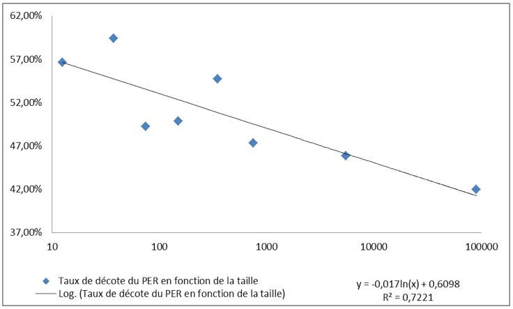 Evolution du taux de décote du PER en fonction de la taille de la société en 2013, tous secteurs (Chiffre d'affaires en M€)