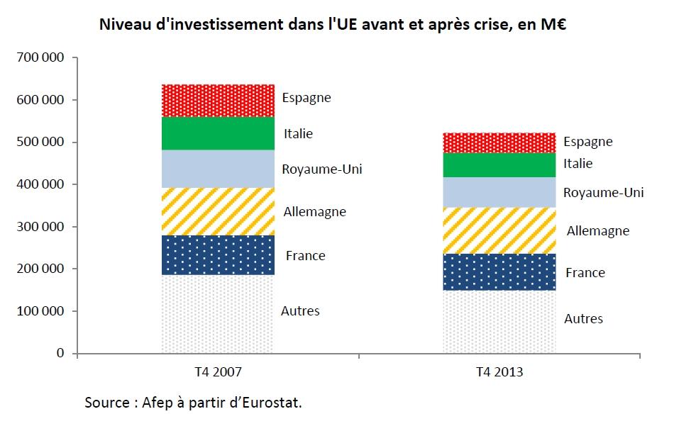 5 décembre 2014 (n°10 - 14H00) | Questions-réponses sur le plan d'investissement « Juncker »