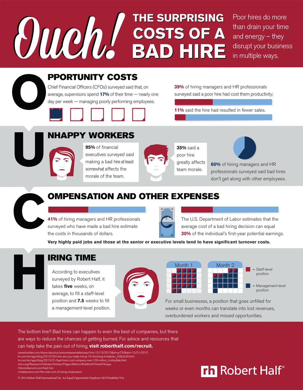 Les coûts d'une mauvaise embauche