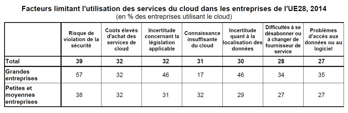 Cloud : 1 entreprise sur 5 dans l'UE28 l'utilise