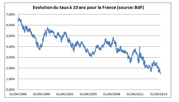 10 décembre 2014 (n°9 - 10H45) | Prévision choc pour la France : Hollande dissout le Parlement en 2015
