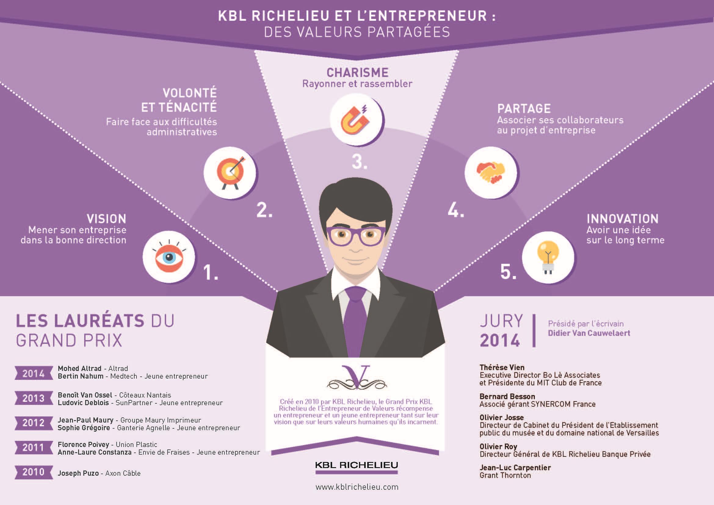 Les 5 valeurs d'un entrepreneur selon KBL Richelieu