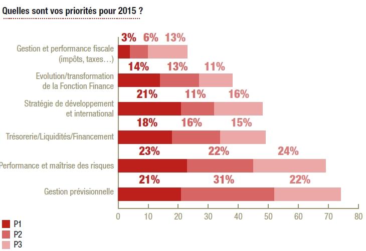 Priorités 2015 des Directeurs financiers