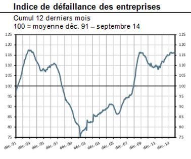 À fin septembre 2014, le nombre de défaillances augmente de 1,0 % sur 12 mois