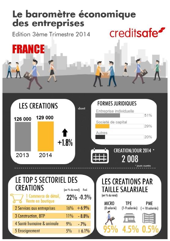 Créations et défaillances des entreprises en France métropolitaine au 3ème trimestre 2014 (Baromètre Creditsafe)