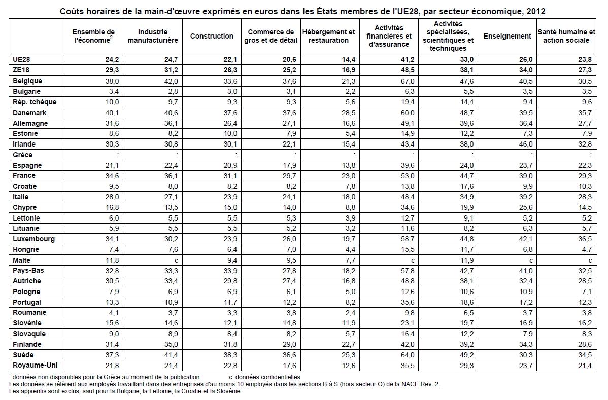 Coûts de la main-d'œuvre dans l'UE28