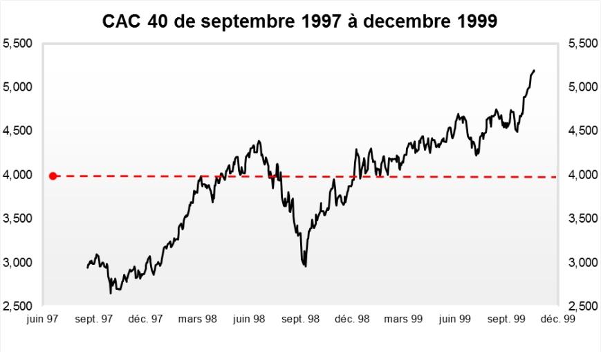 Finyear Eco (n°7 - 23 décembre - 10H30) : Dans le sillage de Wall Street, les Bourses européennes attendues dans le vert dans de faibles volumes
