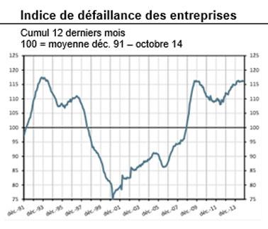 Finyear Eco | 14 janvier 2015 (n°6 - 9H15) | La volatilité domine sur les marchés