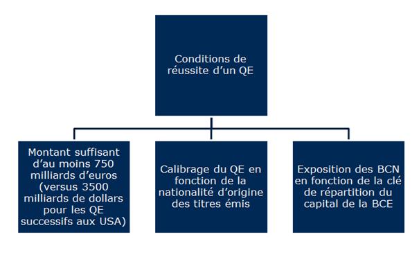 Finyear Eco | 22 janvier 2015 (n°6 - 17H00) | La BCE : au-delà des attentes