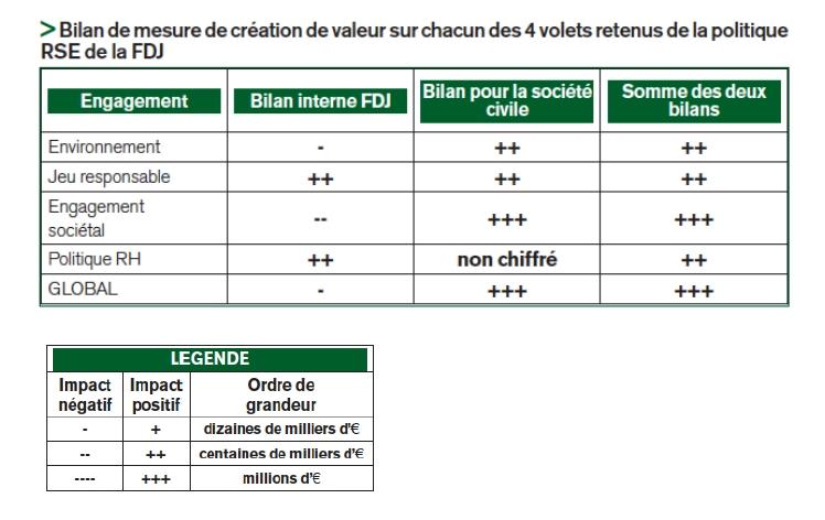 Goodwill-management met en œuvre sa méthodologie RBC à la Française des Jeux