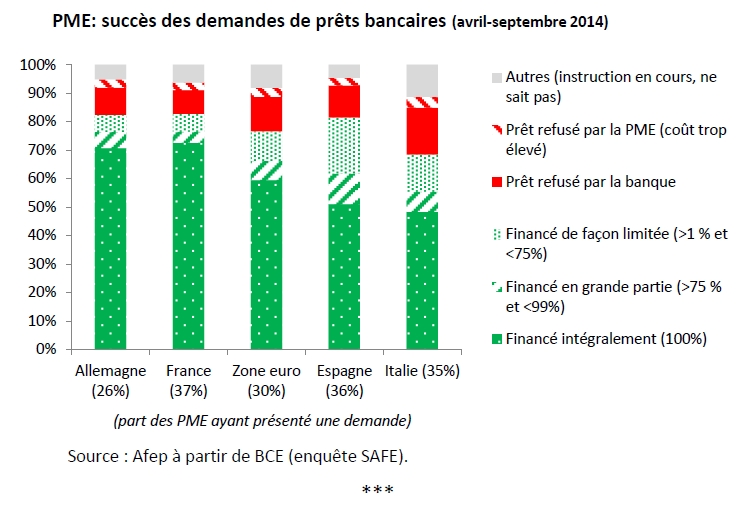Finyear Eco | 20 février 2015 (n°7 - 15H00) | Le financement des entreprises en Europe fin 2014