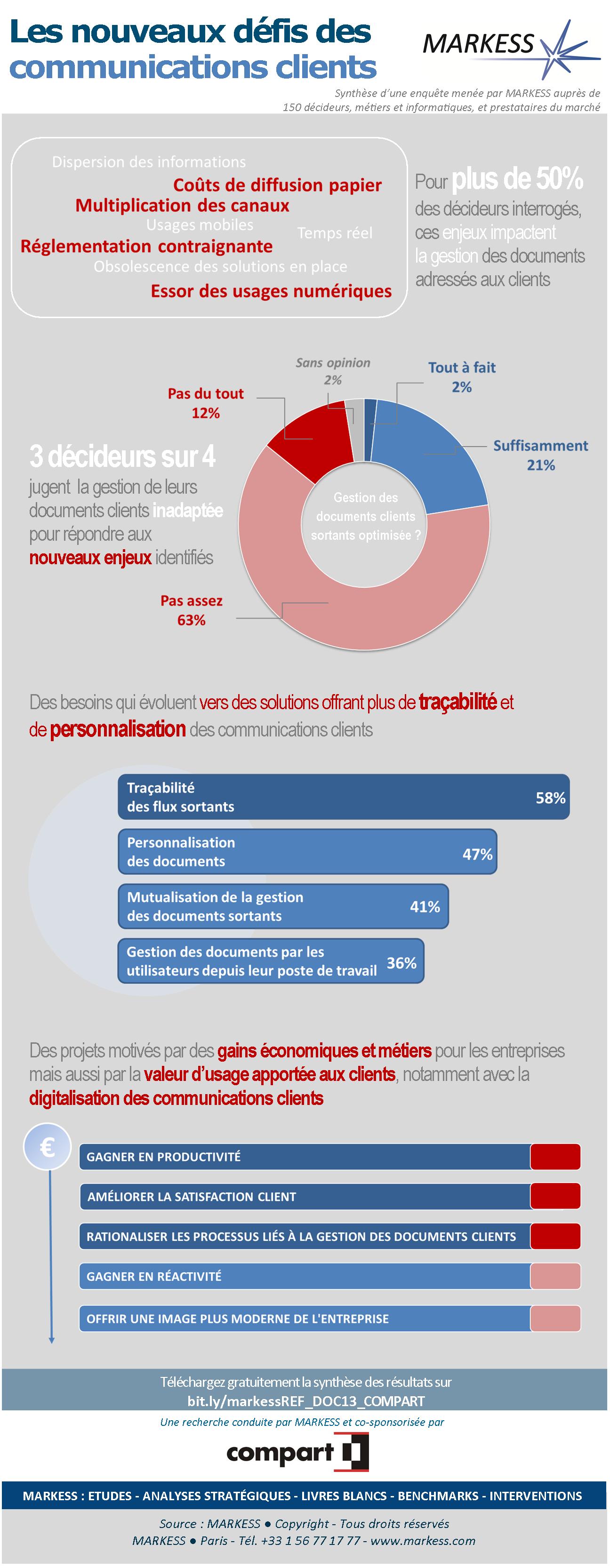 Infographie : Les nouveaux défis des communications clients