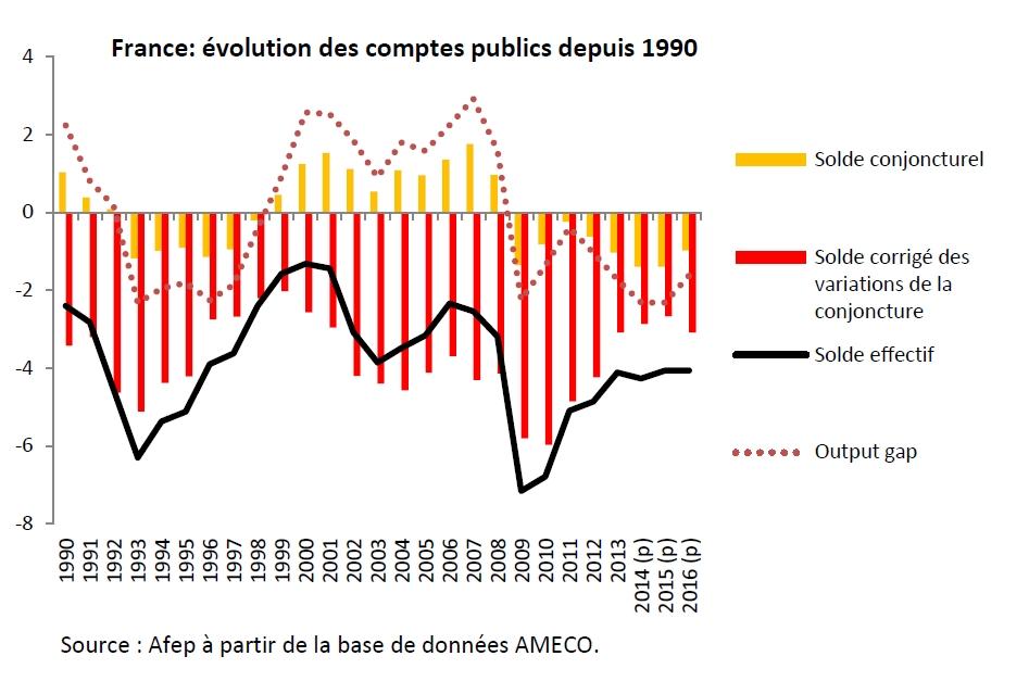Finyear Eco | 6 mars 2015 (n°7 - 11H15) | Le PIB de la zone euro en hausse de 0,3% et celui de l'UE28 en hausse de 0,4%