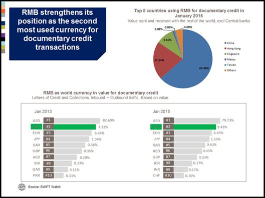 Le RMB renforce sa position de deuxième devise la plus utilisée pour les activités de crédits documentaires