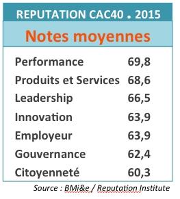 La réputation des entreprises du CAC40