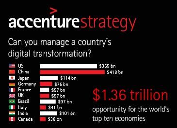 Indice de densité numérique : accroître la compétitivité des entreprises