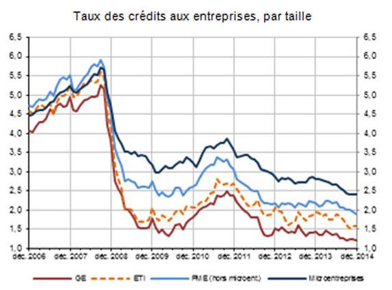 Le financement des PME en France (Banque de France)