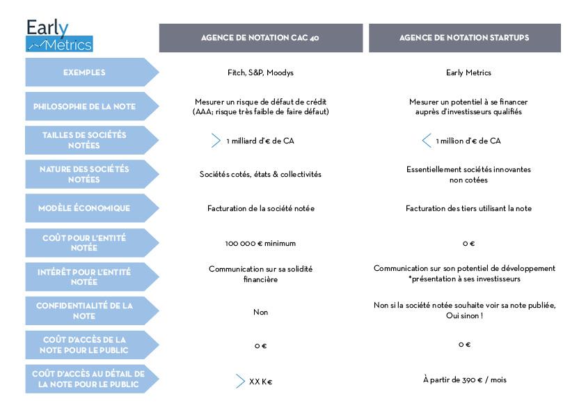Agences de notation : différences et similitudes de notation entre une startup et une société du CAC40