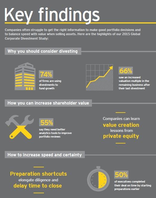 Plans de cession d'actifs : enjeu stratégique des entreprises en 2015