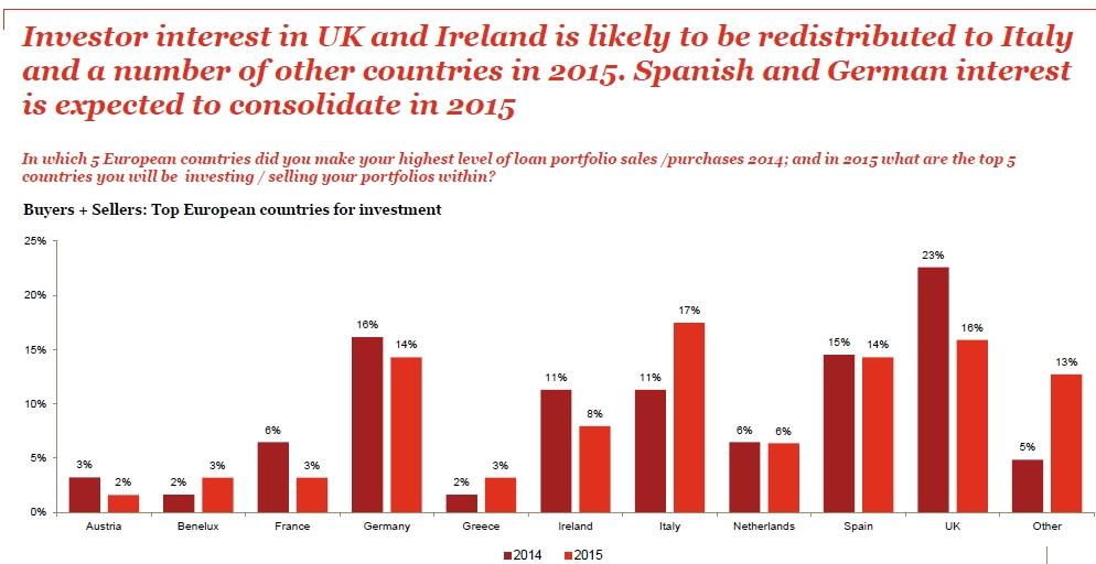 Les transactions sur les portefeuilles de créances européennes non performantes pourraient atteindre 100 milliards d'euros en 2015