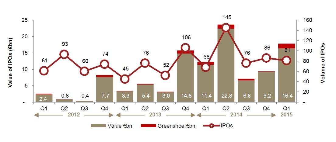 Introductions en bourse : meilleur 1er trimestre depuis le boom d'Internet en 2000