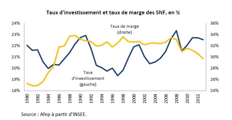 L'investissement, clé de voûte de la reprise ?