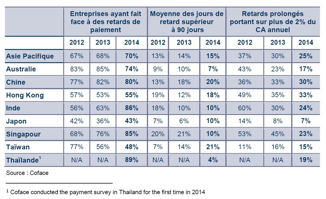 Retards de paiement dans la région Asie-Pacifique : 70 % des entreprises concernées en 2014