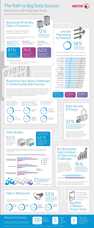 74 % des entreprises européennes optimistes quant au ROI du Big Data et de l'analyse de données