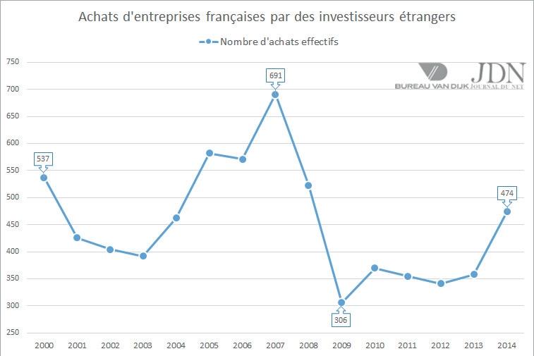 Les rachats d'entreprises françaises par des groupes étrangers ont bondi de 32% en 2014