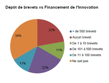 Financer et protéger l'innovation