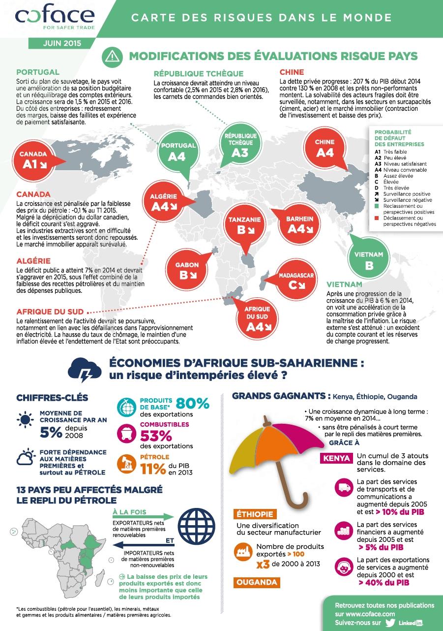 L'Afrique sub-saharienne : 3 économies d'#Afrique orientale à l'abri du mauvais temps
