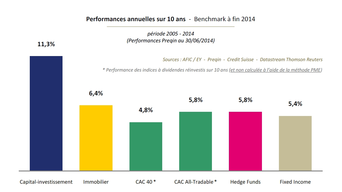Performance du capital-investissement à fin 2014