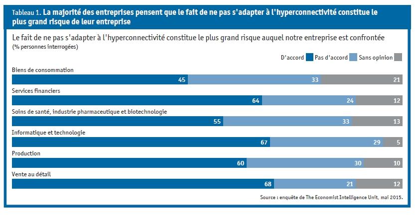Finyear | Les entreprises et l'hyperconnectivité (étude SAP)