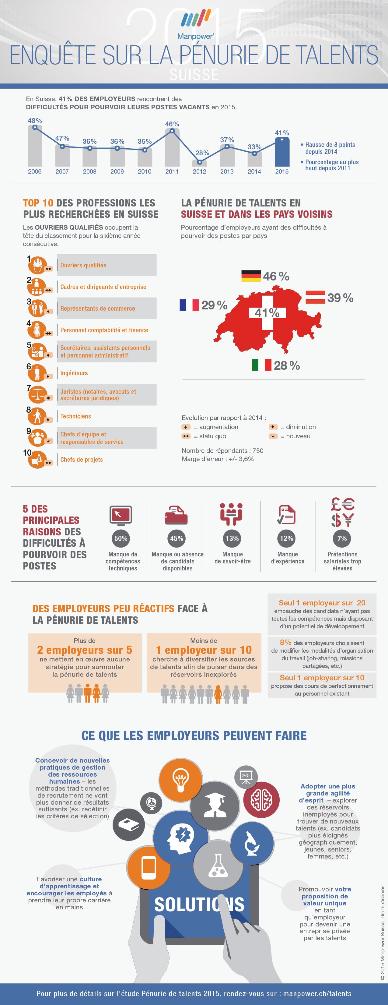 Suisse : la pénurie de talents gagne du terrain