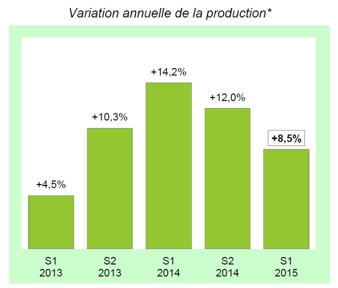 Hausse des opérations d'affacturage au premier semestre (+8,5%) mais à un rythme de croissance qui ralentit